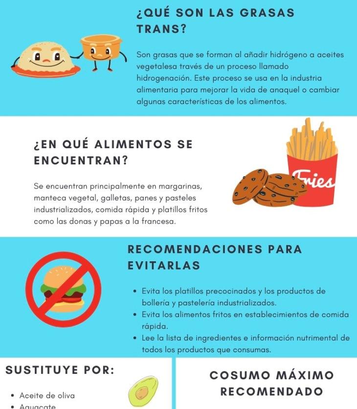 Infografía sobre grasas trans