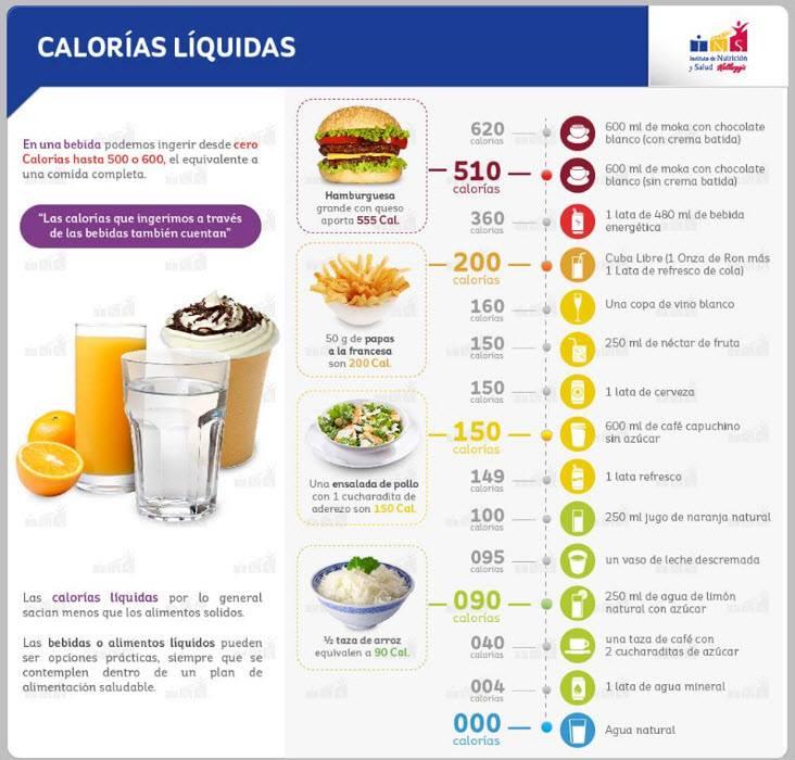 Ejercicio hablando de nutrici n - Calorias que tienen los alimentos ...